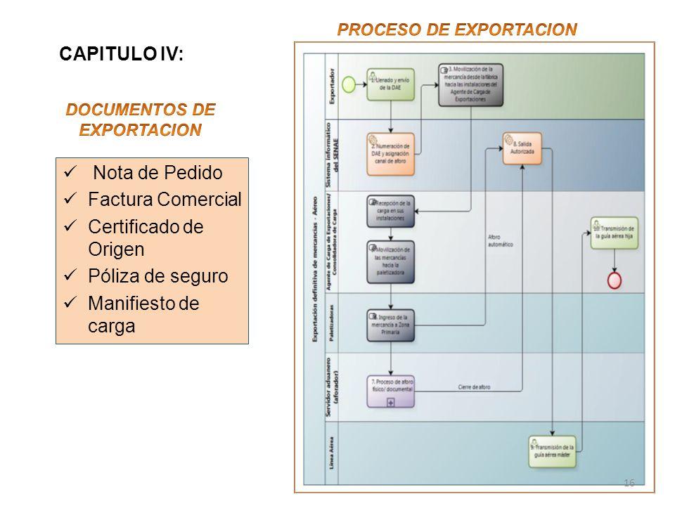 PROCESO DE EXPORTACION DOCUMENTOS DE EXPORTACION