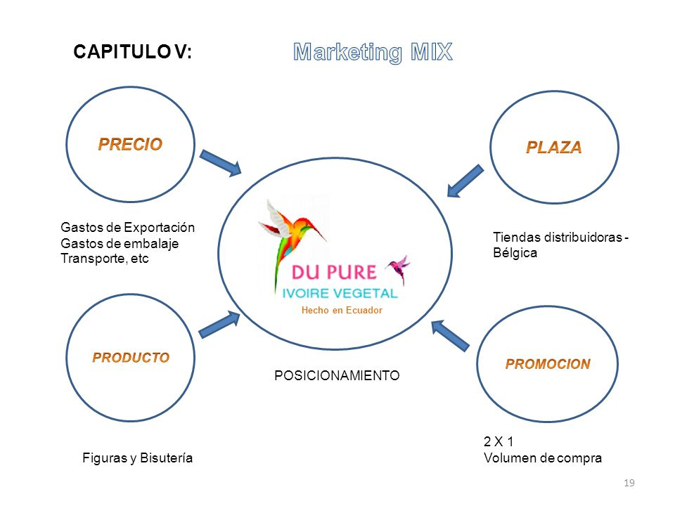 Marketing MIX CAPITULO V: PRECIO PLAZA Gastos de Exportación