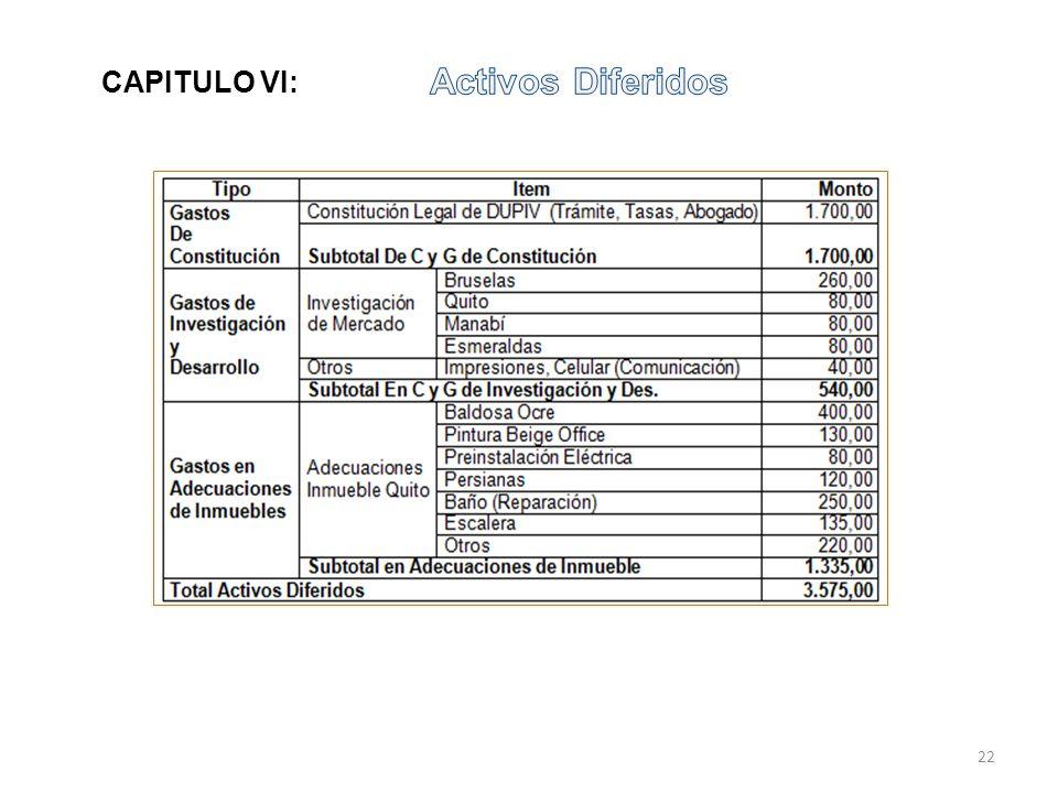 CAPITULO VI: Activos Diferidos