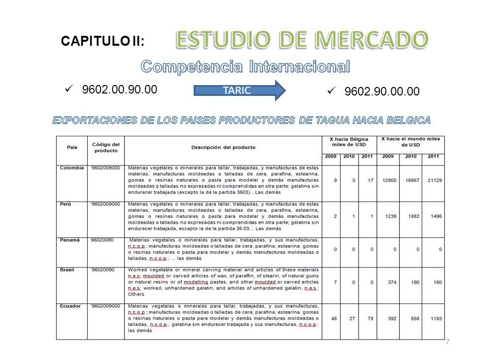 ESTUDIO DE MERCADO Competencia Internacional CAPITULO II:
