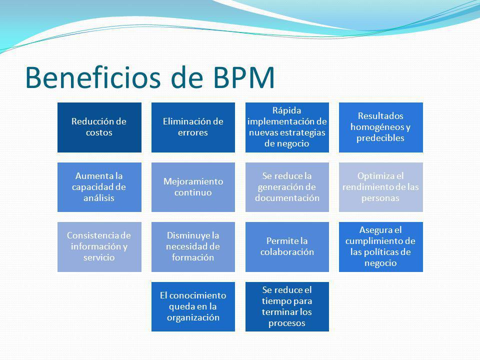 Beneficios de BPM Reducción de costos Eliminación de errores