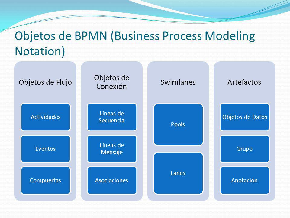 Objetos de BPMN (Business Process Modeling Notation)