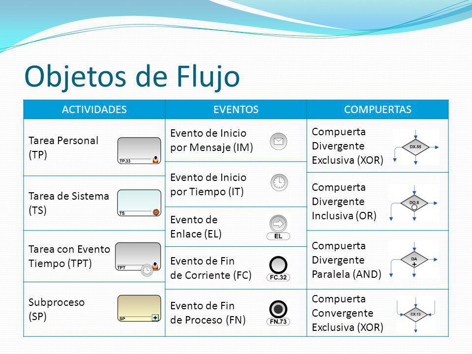 Objetos de Flujo ACTIVIDADES EVENTOS COMPUERTAS Tarea Personal (TP)