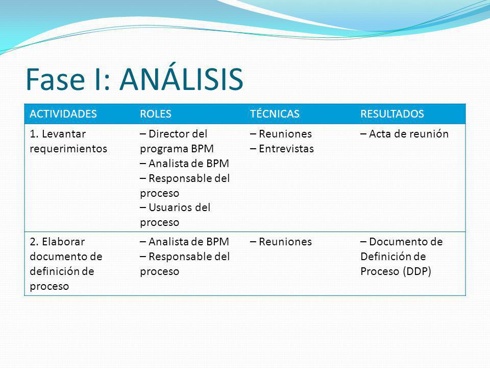Fase I: ANÁLISIS ACTIVIDADES ROLES TÉCNICAS RESULTADOS
