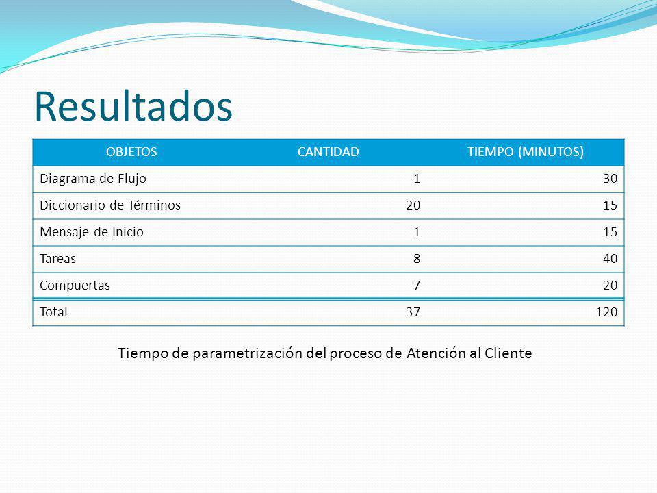 Resultados OBJETOS. CANTIDAD. TIEMPO (MINUTOS) Diagrama de Flujo. 1. 30. Diccionario de Términos.
