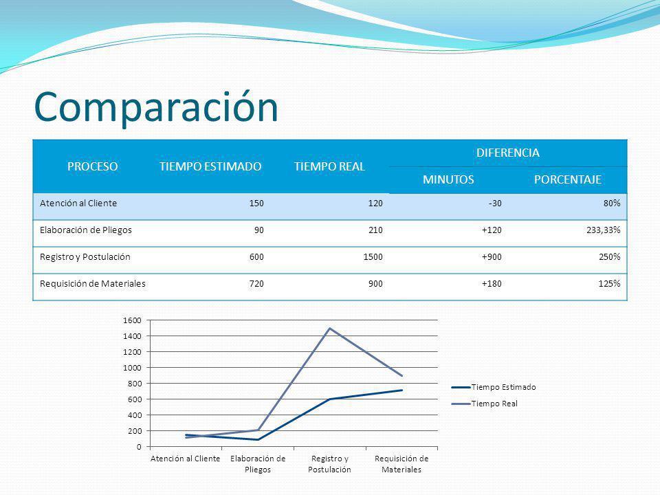 Comparación PROCESO TIEMPO ESTIMADO TIEMPO REAL DIFERENCIA MINUTOS