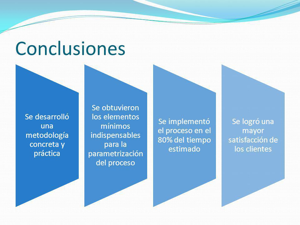Conclusiones Se desarrolló una metodología concreta y práctica