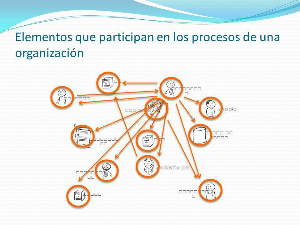 Elementos que participan en los procesos de una organización