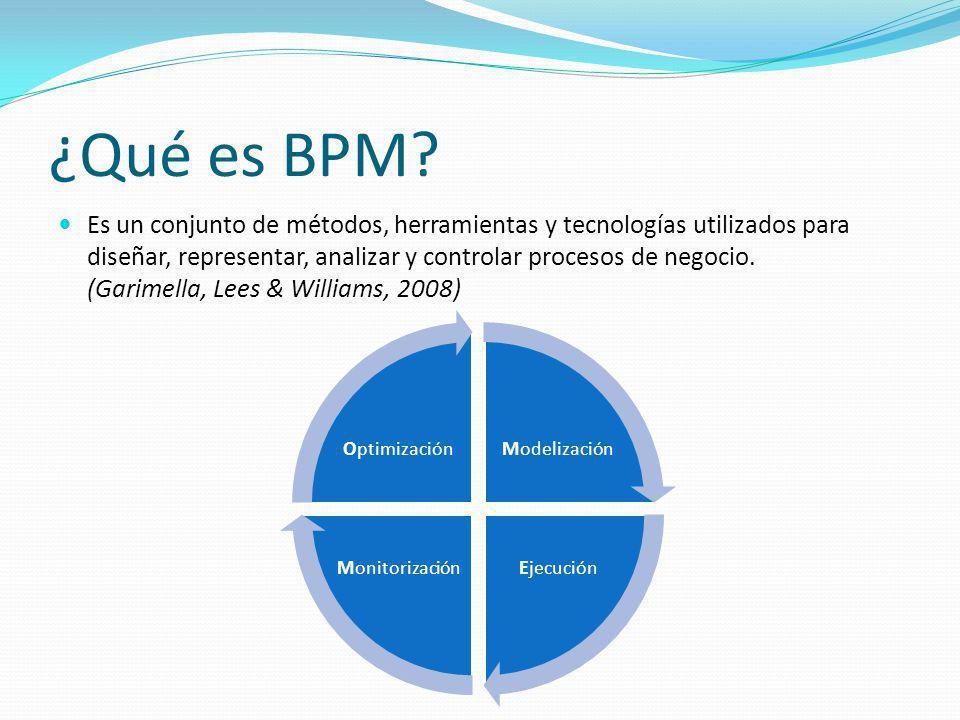 ¿Qué es BPM