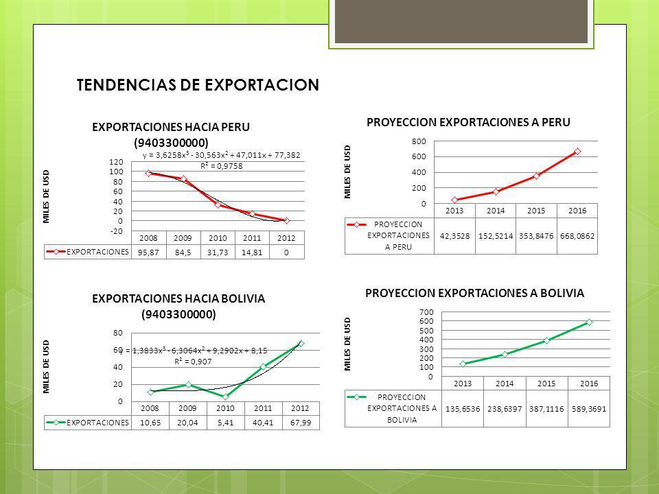 TENDENCIAS DE EXPORTACION
