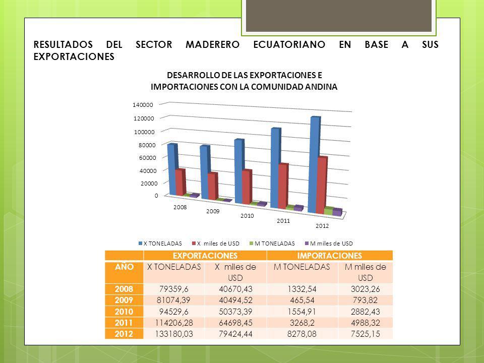 RESULTADOS DEL SECTOR MADERERO ECUATORIANO EN BASE A SUS EXPORTACIONES