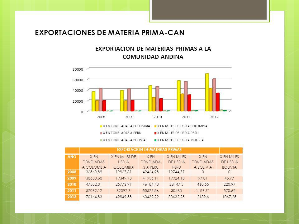 EXPORTACION DE MATERIAS PRIMAS