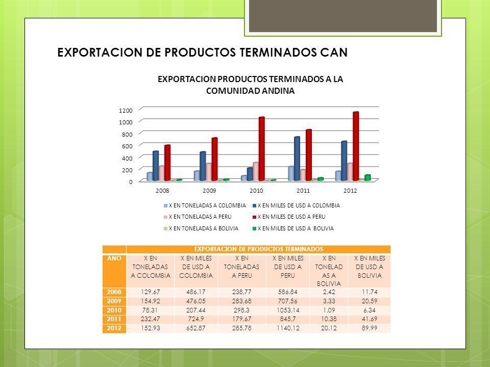 EXPORTACION DE PRODUCTOS TERMINADOS