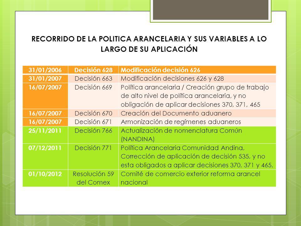 RECORRIDO DE LA POLITICA ARANCELARIA Y SUS VARIABLES A LO LARGO DE SU APLICACIÓN