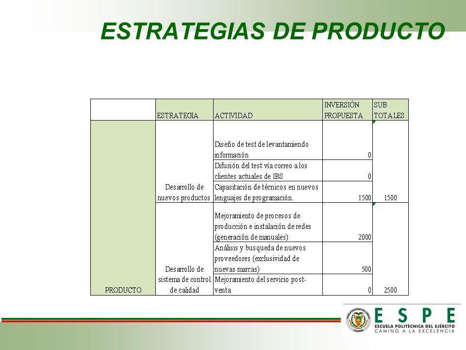 ESTRATEGIAS DE PRODUCTO.