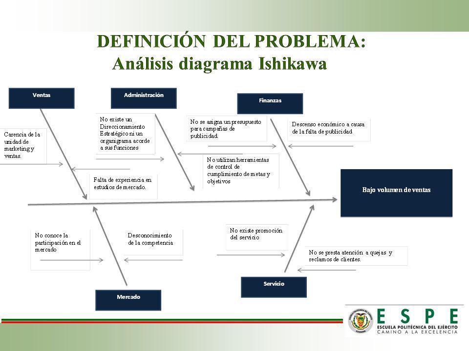 DEFINICIÓN DEL PROBLEMA: Análisis diagrama Ishikawa