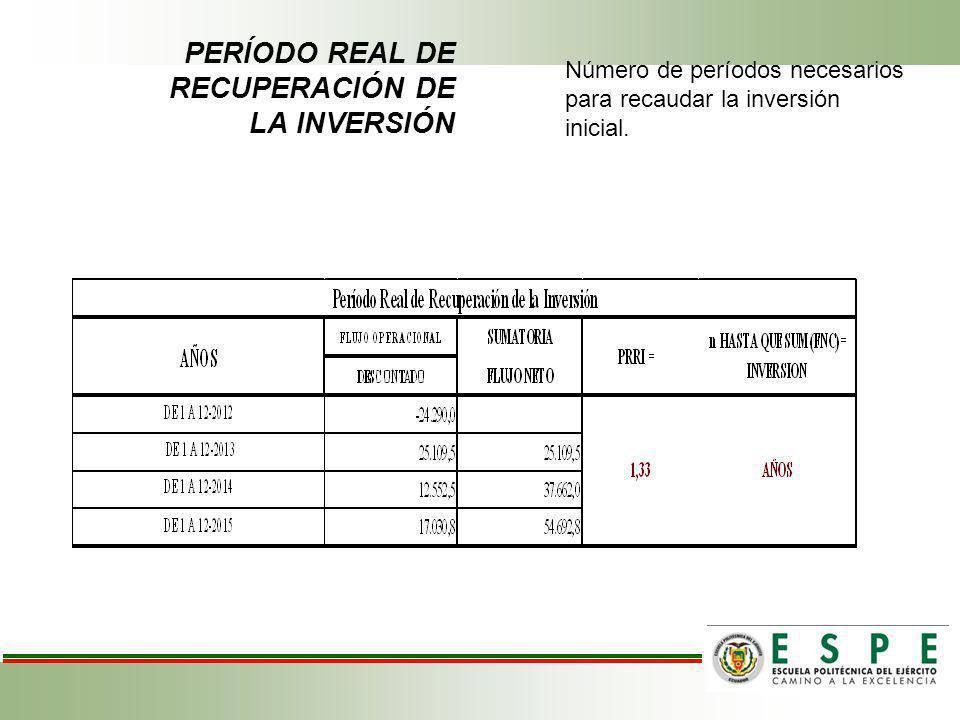 PERÍODO REAL DE RECUPERACIÓN DE LA INVERSIÓN