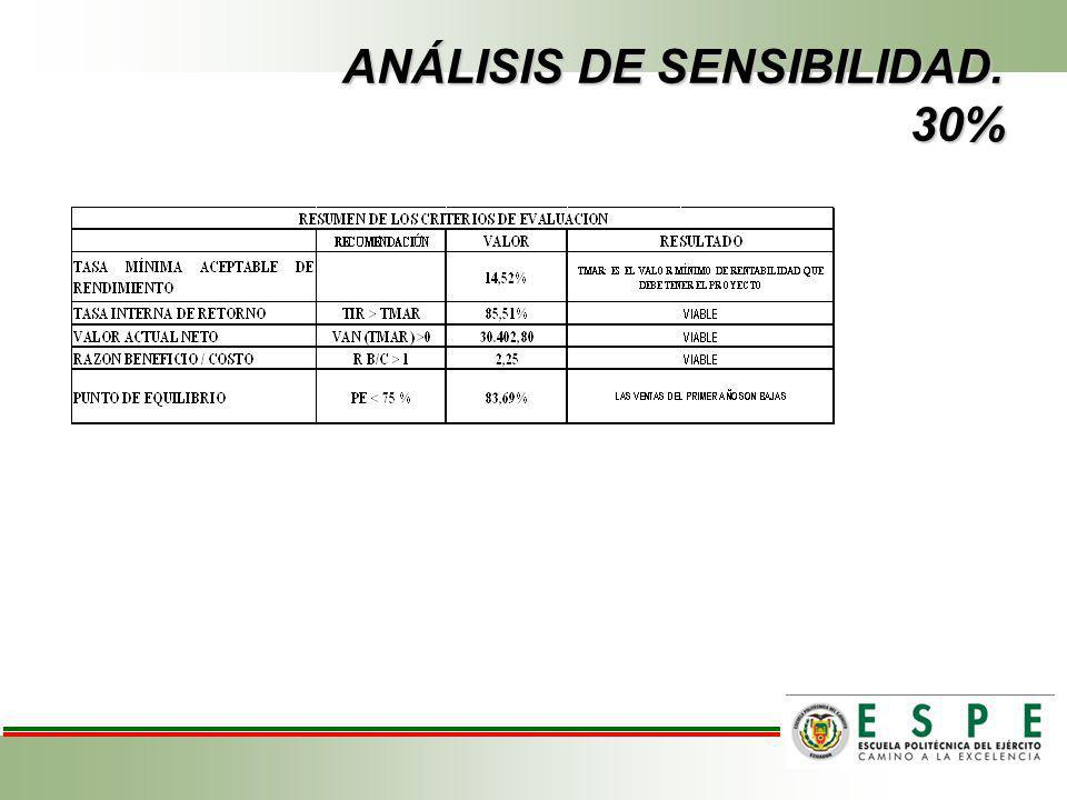 ANÁLISIS DE SENSIBILIDAD. 30%