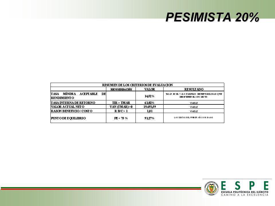 PESIMISTA 20%