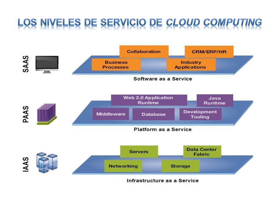 LOS NIVELES DE SERVICIO DE CLOUD COMPUTING