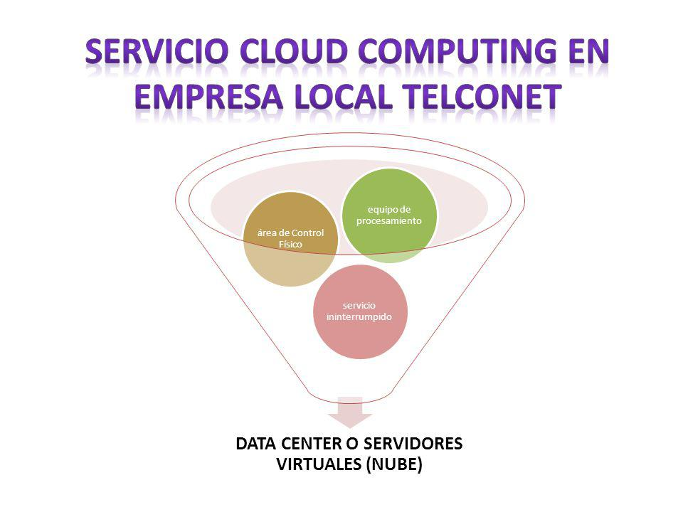 SERVICIO CLOUD COMPUTING EN EMPRESA LOCAL TELCONET