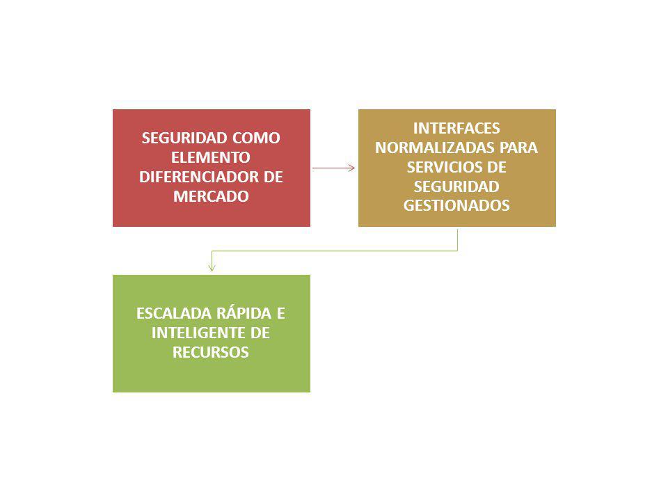 SEGURIDAD COMO ELEMENTO DIFERENCIADOR DE MERCADO