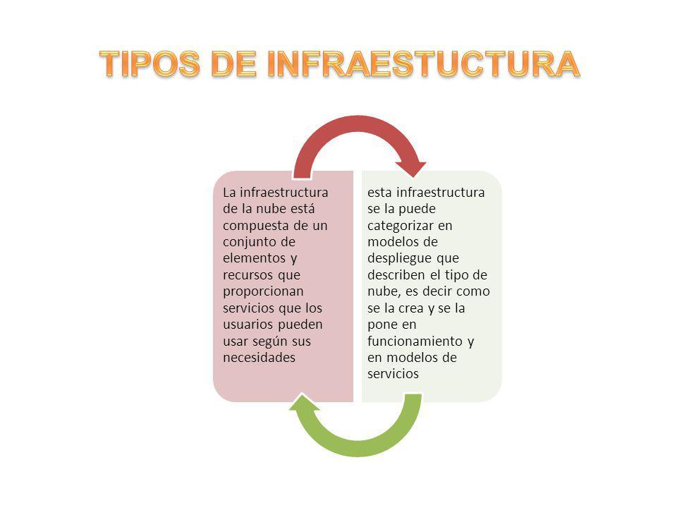 TIPOS DE INFRAESTUCTURA