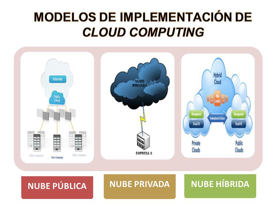 MODELOS DE IMPLEMENTACIÓN DE CLOUD COMPUTING