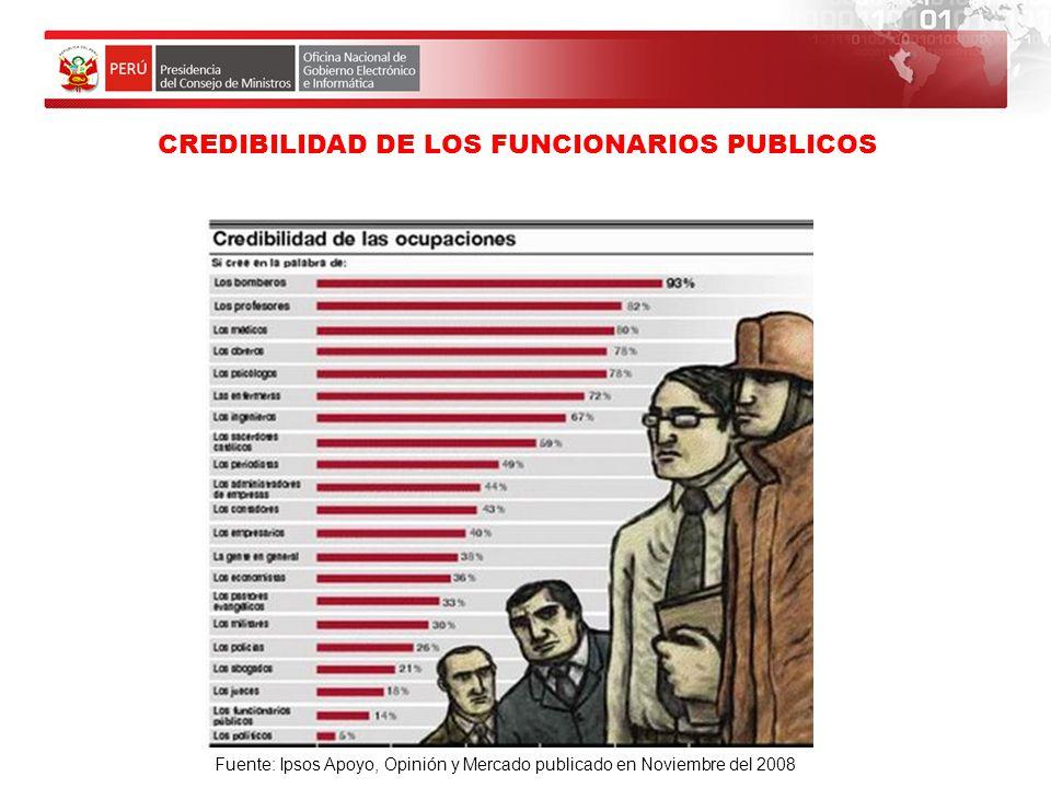 CREDIBILIDAD DE LOS FUNCIONARIOS PUBLICOS