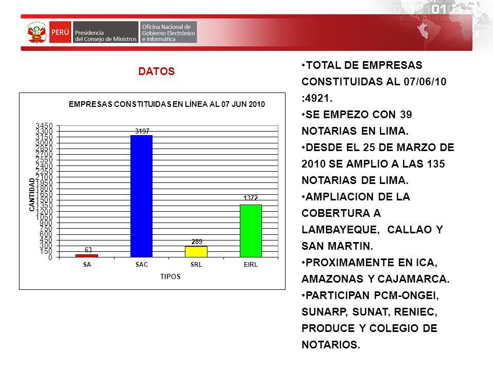 TOTAL DE EMPRESAS CONSTITUIDAS AL 07/06/10 :4921.