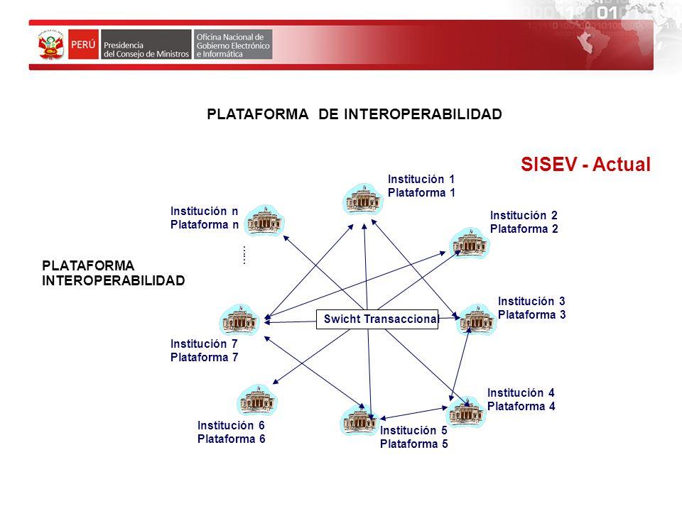 SISEV - Actual PLATAFORMA DE INTEROPERABILIDAD PLATAFORMA