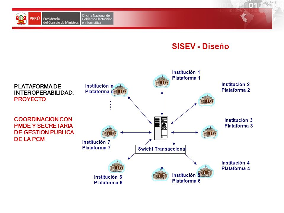 SISEV - Diseño PLATAFORMA DE INTEROPERABILIDAD: PROYECTO