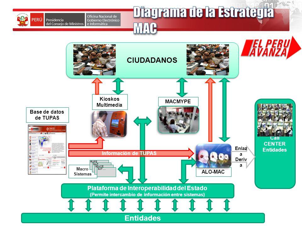 Diagrama de la Estrategia MAC