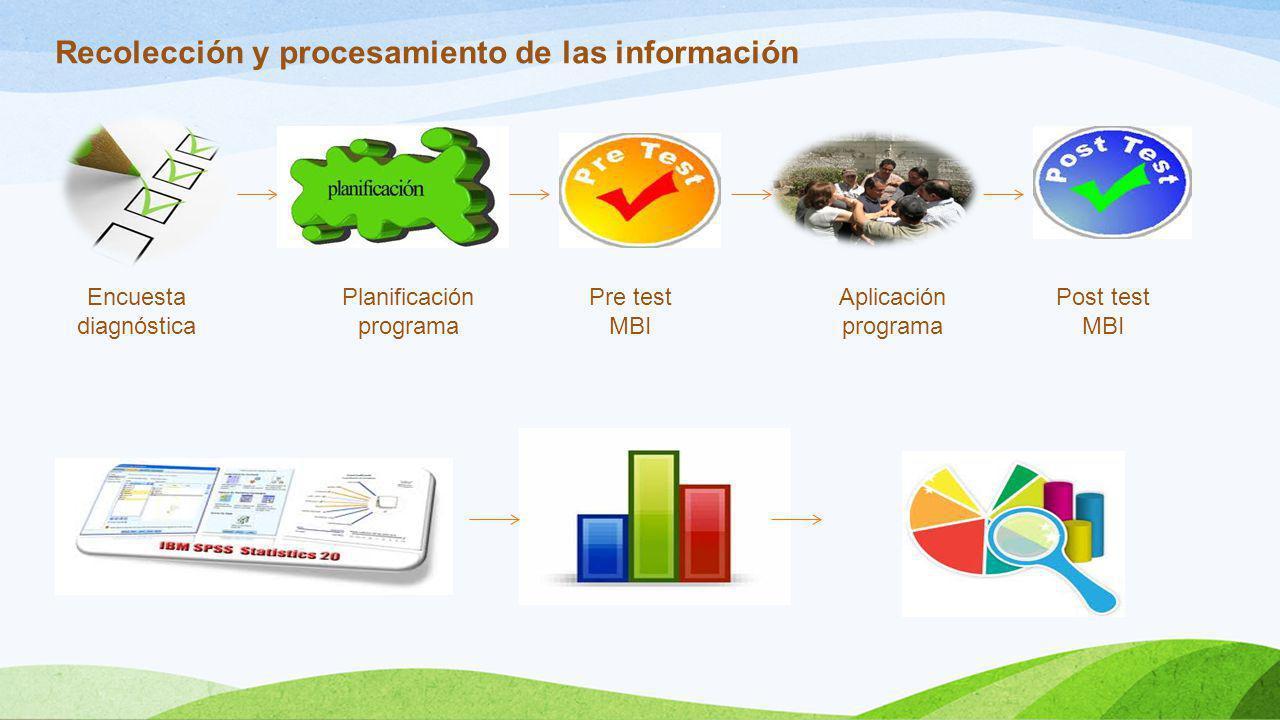Recolección y procesamiento de las información