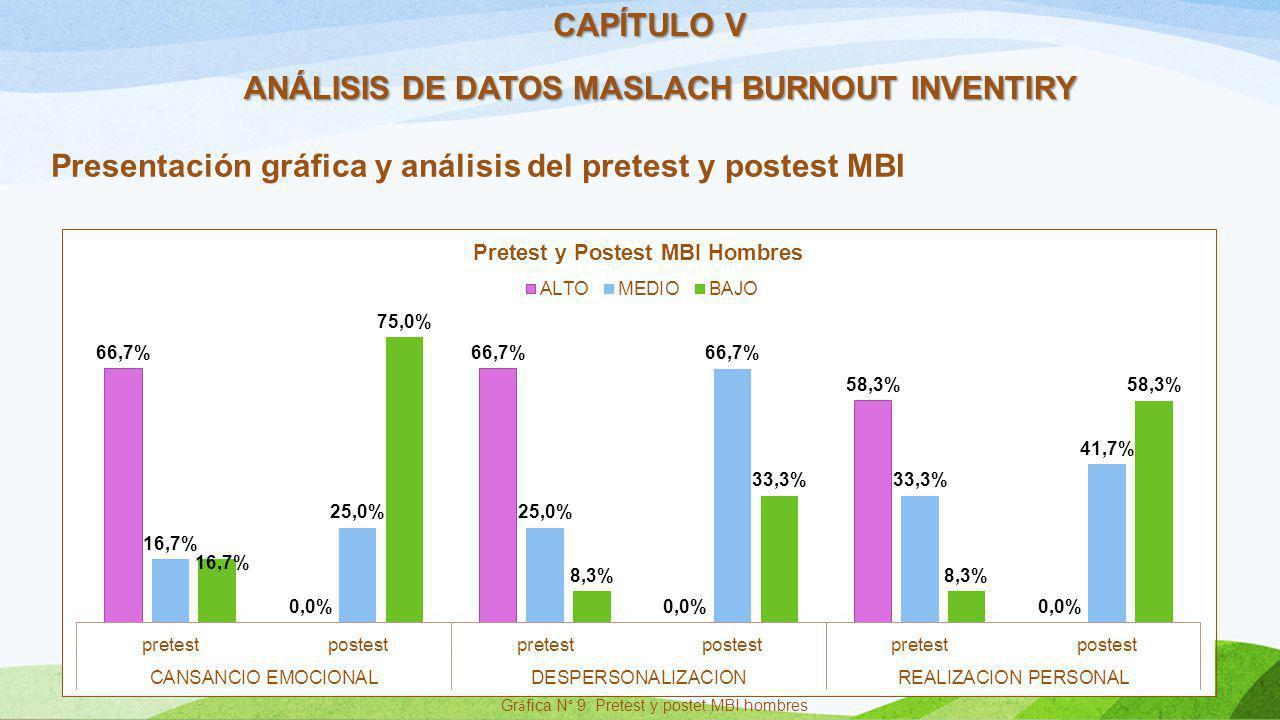 ANÁLISIS DE DATOS MASLACH BURNOUT INVENTIRY