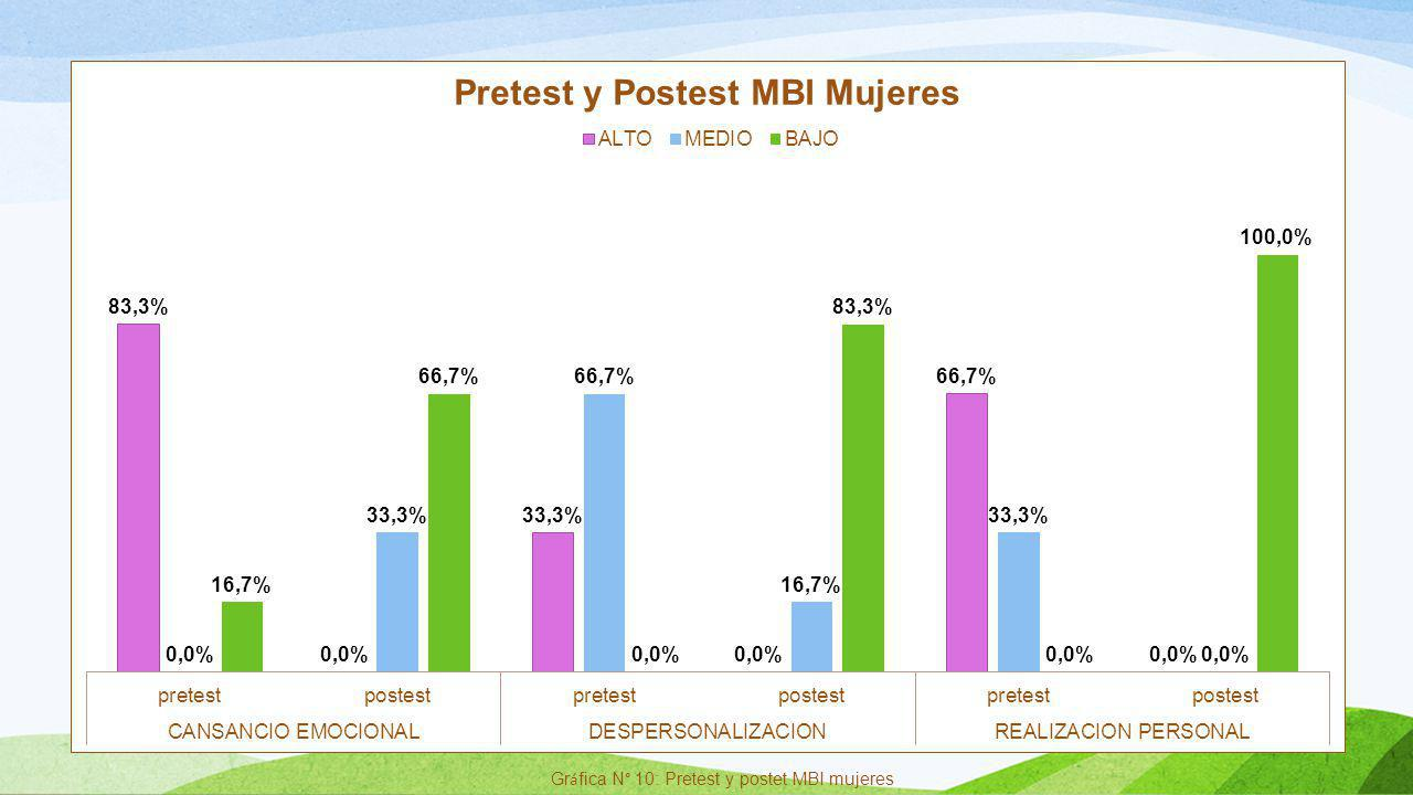 Gráfica N° 10: Pretest y postet MBI mujeres