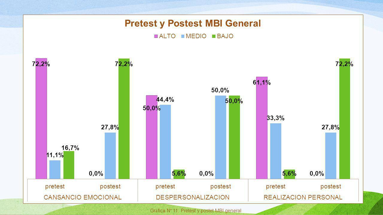 Gráfica N° 11: Pretest y postet MBI general