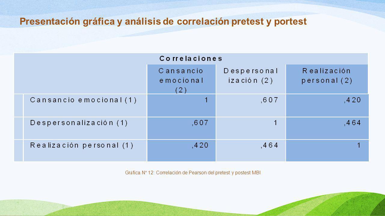 Gráfica N° 12: Correlación de Pearson del pretest y postest MBI