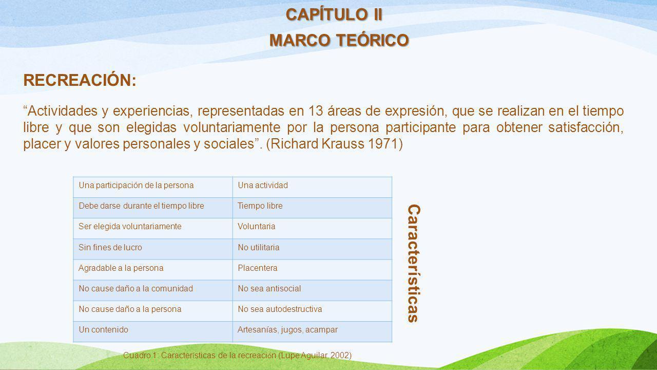 Cuadro 1: Características de la recreación (Lupe Aguilar, 2002)