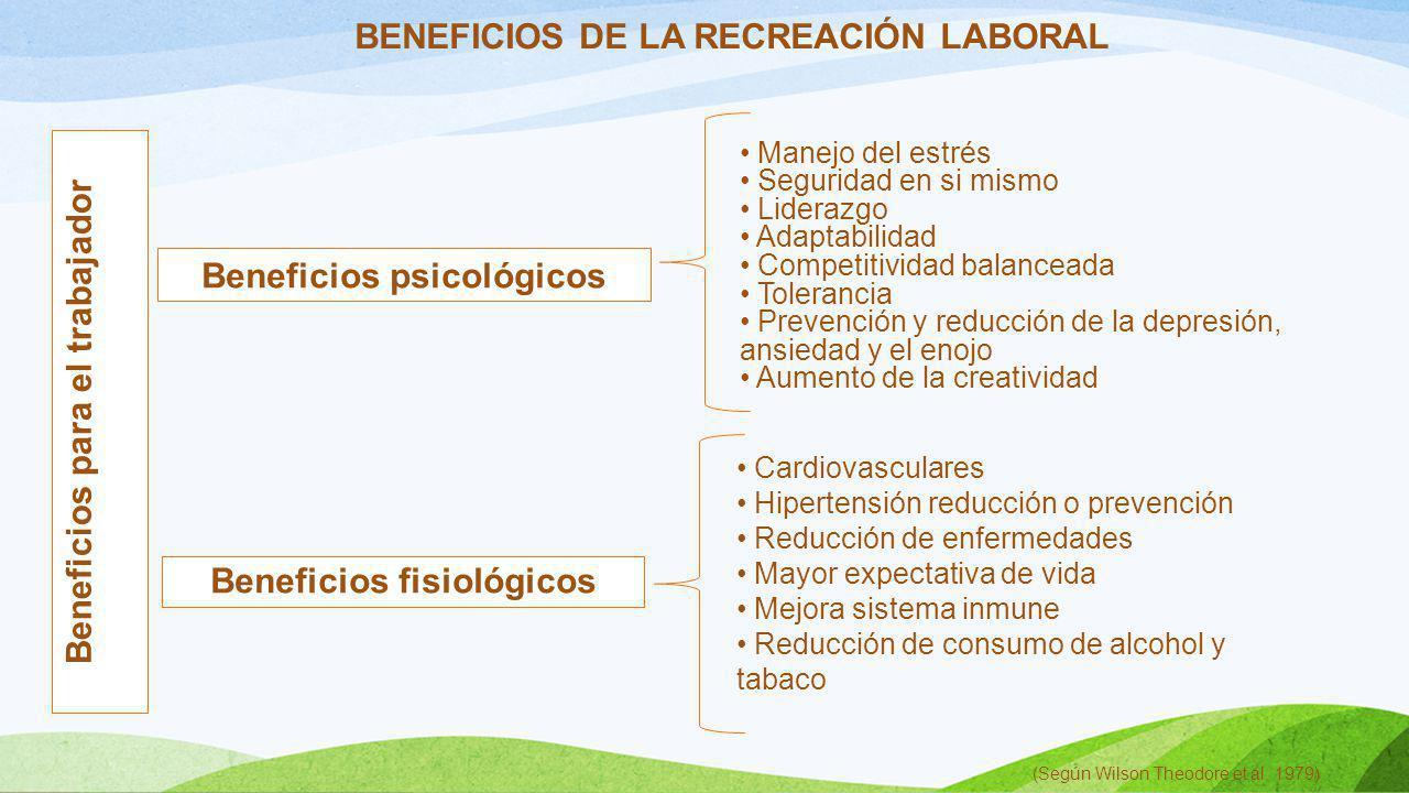 BENEFICIOS DE LA RECREACIÓN LABORAL