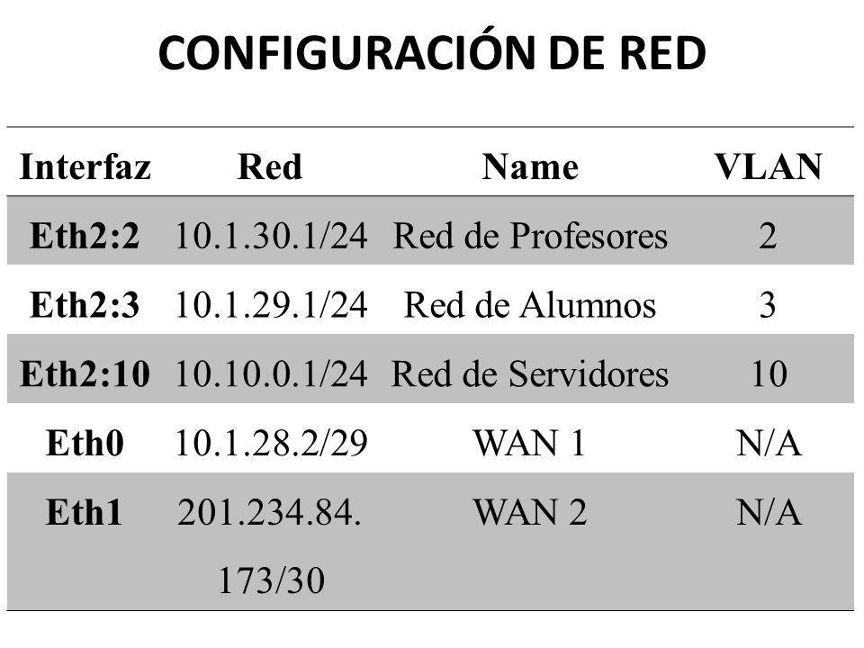 CONFIGURACIÓN DE RED Interfaz Red Name VLAN Eth2:2 10.1.30.1/24