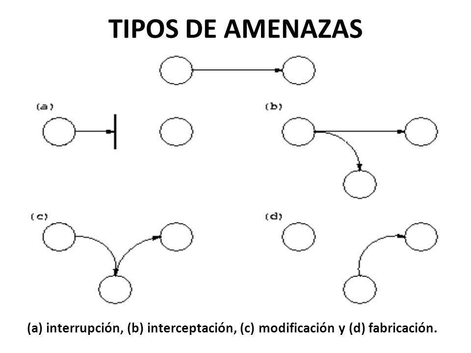 TIPOS DE AMENAZAS (a) interrupción, (b) interceptación, (c) modificación y (d) fabricación.