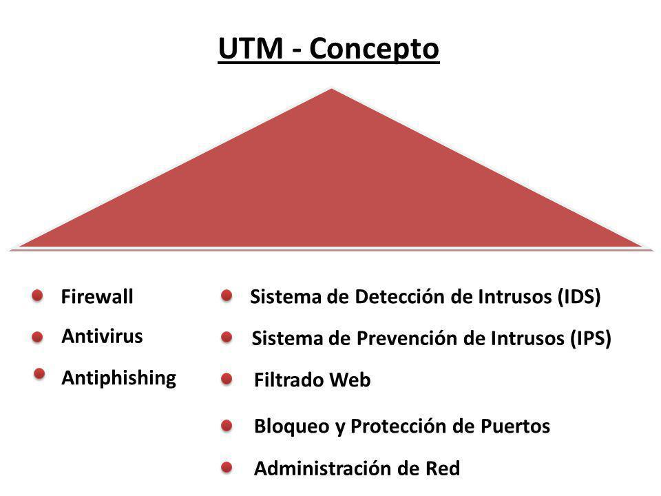 UTM - Concepto Firewall Sistema de Detección de Intrusos (IDS)