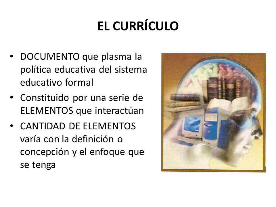 EL CURRÍCULO DOCUMENTO que plasma la política educativa del sistema educativo formal. Constituido por una serie de ELEMENTOS que interactúan.