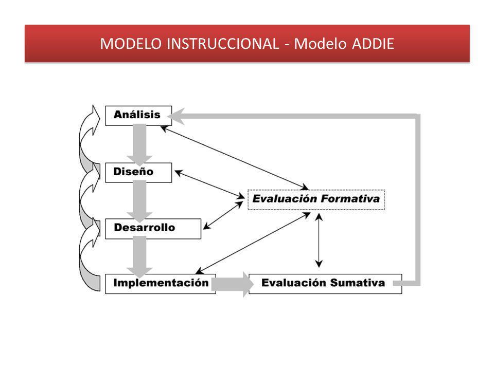 MODELO INSTRUCCIONAL - Modelo ADDIE