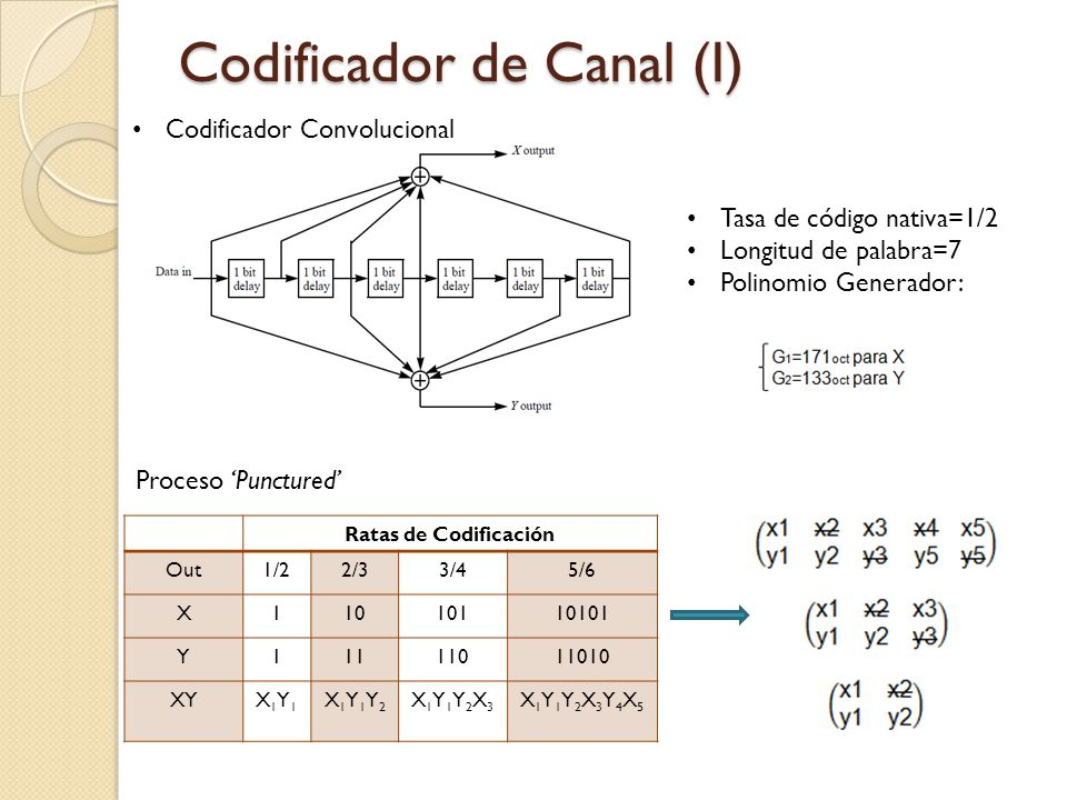 Codificador de Canal (I)