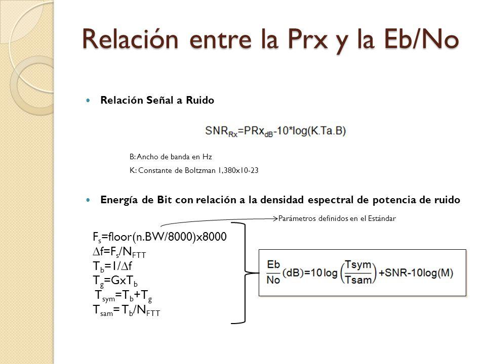 Relación entre la Prx y la Eb/No