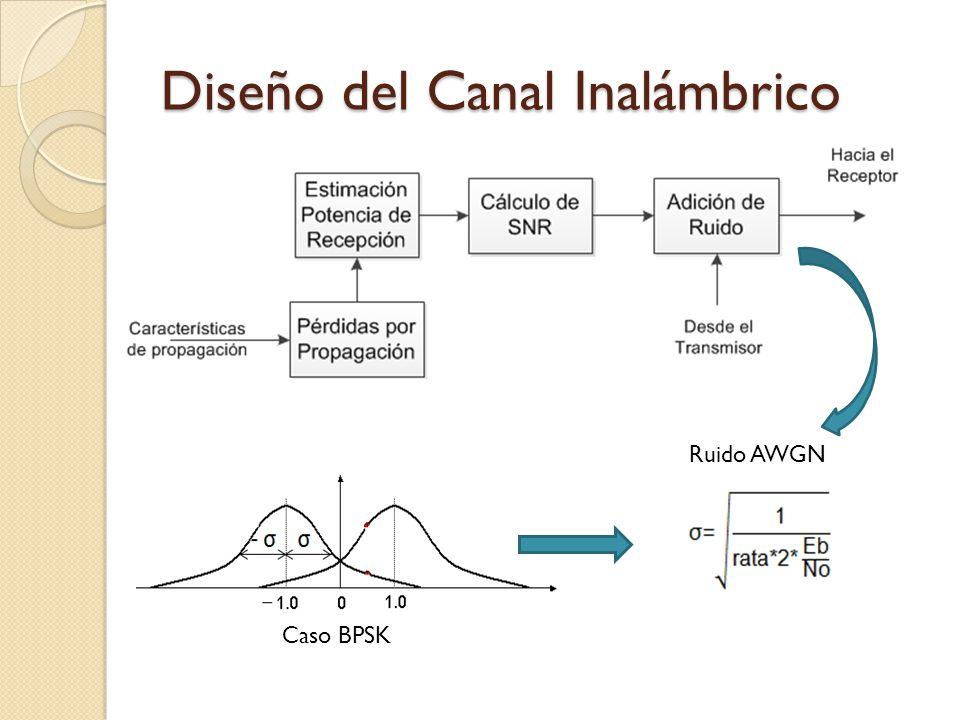 Diseño del Canal Inalámbrico