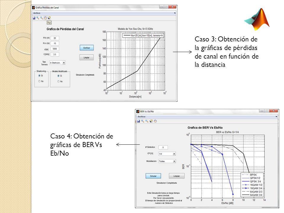 Caso 3: Obtención de la gráficas de pérdidas de canal en función de la distancia