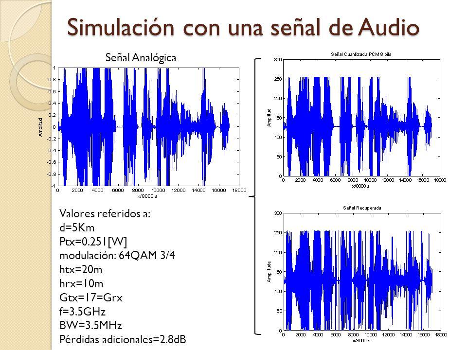 Simulación con una señal de Audio